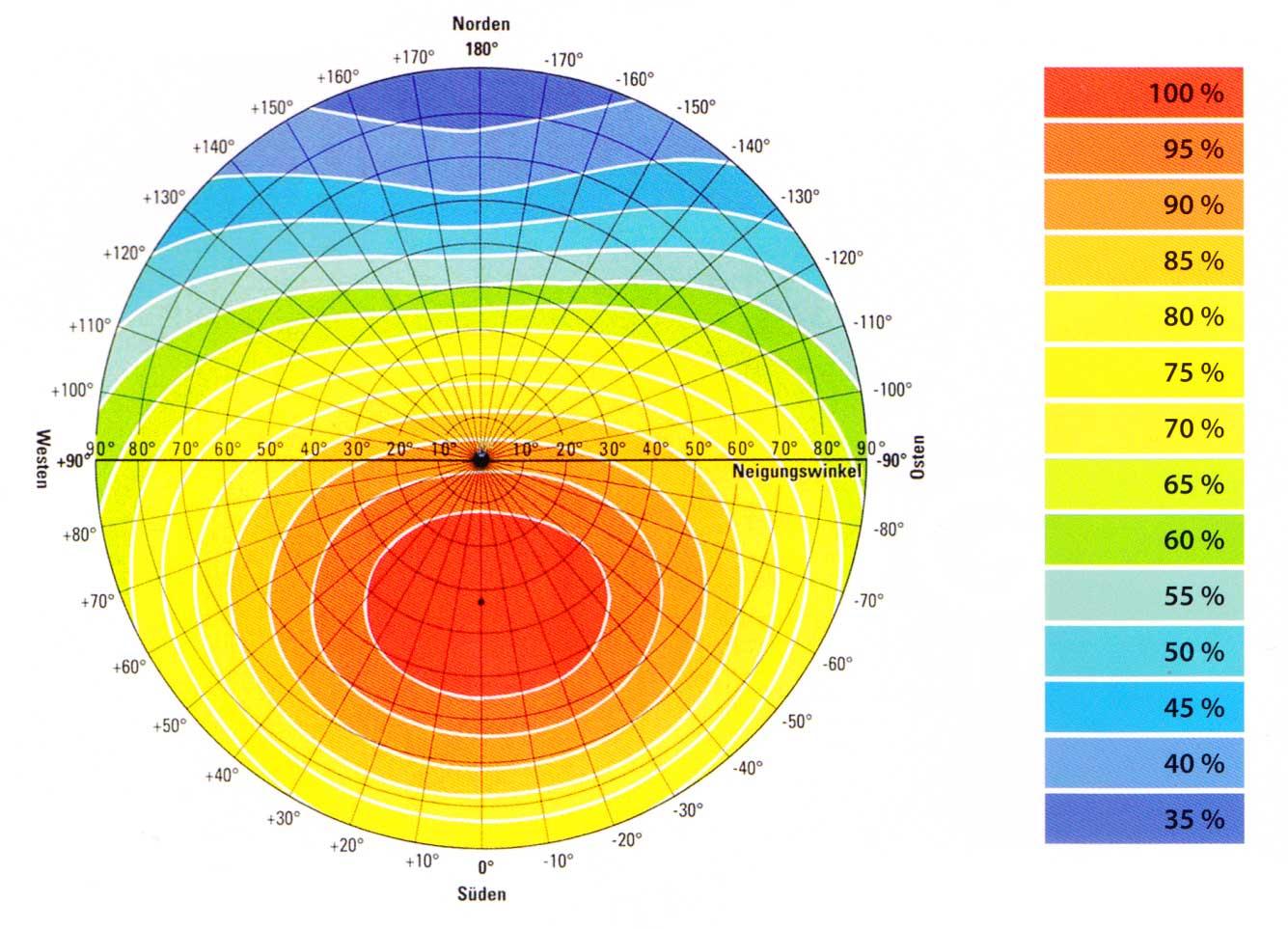 solar grundlagen photovoltaik osttirol. Black Bedroom Furniture Sets. Home Design Ideas