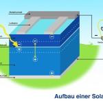 Photovoltaik-Funktion der Solarzelle