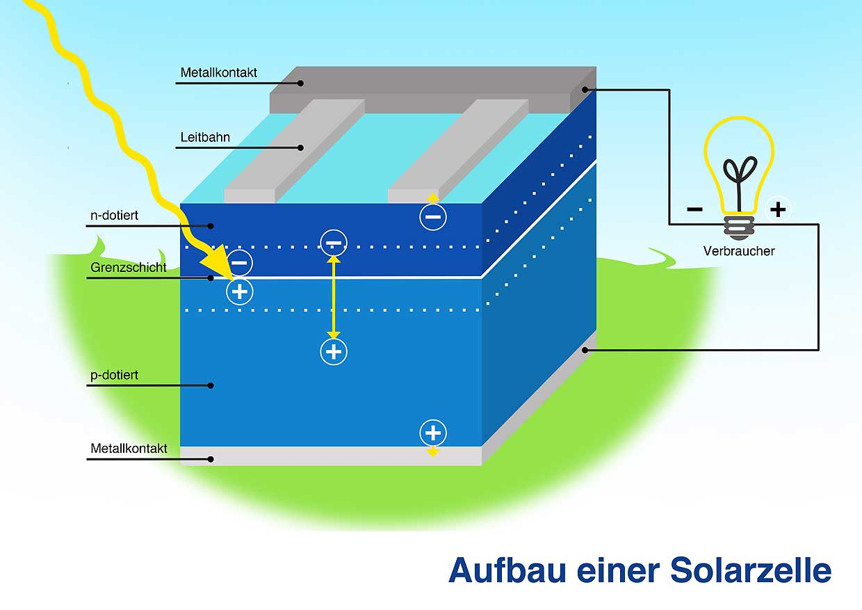 Solarzelle Aufbau Photovoltaik Osttirol